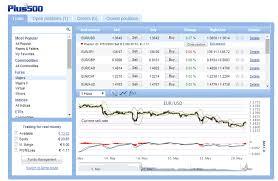 broker forex plus500